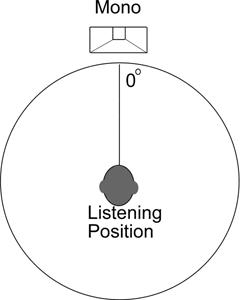 Khái niệm âm thanh mono và âm thanh stereo