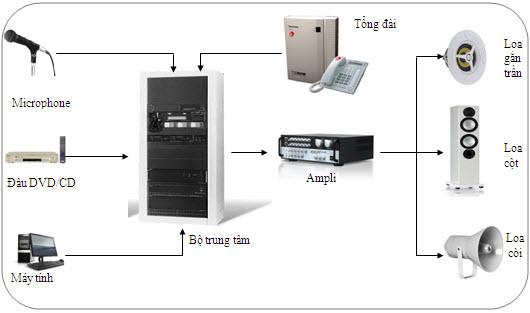 Âm thanh thông báo là gì? Cấu tạo - nguyên lý hoạt động của hệ thống này như nào?