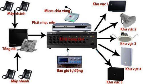 Hệ thống âm thanh thống báo PA