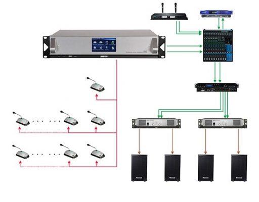 hệ thống micro hội nghị